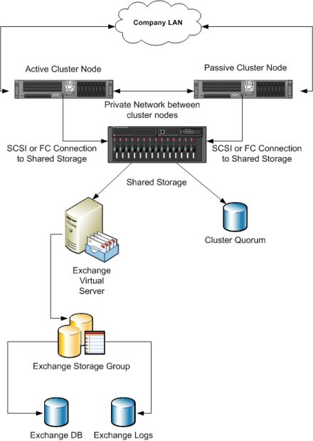 Exchange 2007 Database Clustering And High Availability Features