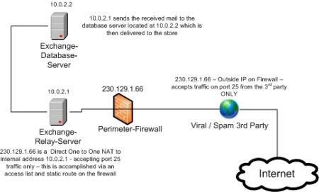 Exchange 2003 Spam Attack Internal External Part 1 www