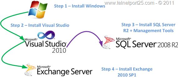 VSExchange2010-InstOrder