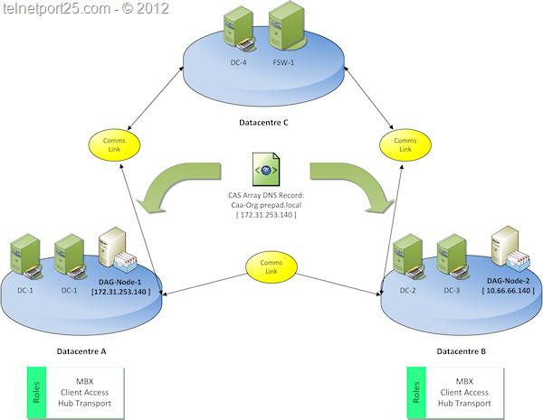 dcSO_ScenarioDiagram